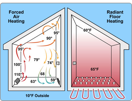 Radiant heat best flooring choices House heating systems